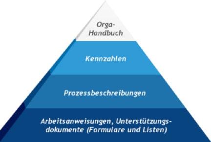 Ansicht Pyramide der Unternehmenspolitik bei inmess